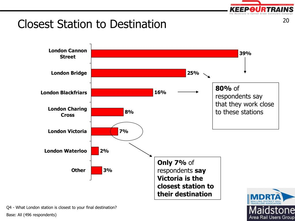 Closest Station to Destination