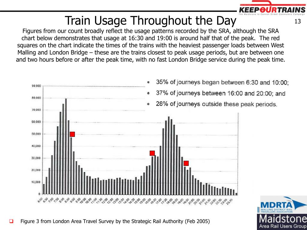 Train Usage Throughout the Day