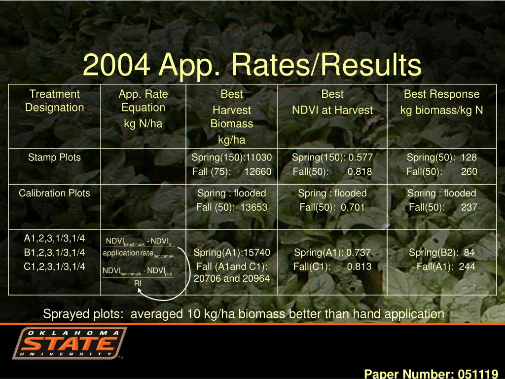 2004 App. Rates/Results