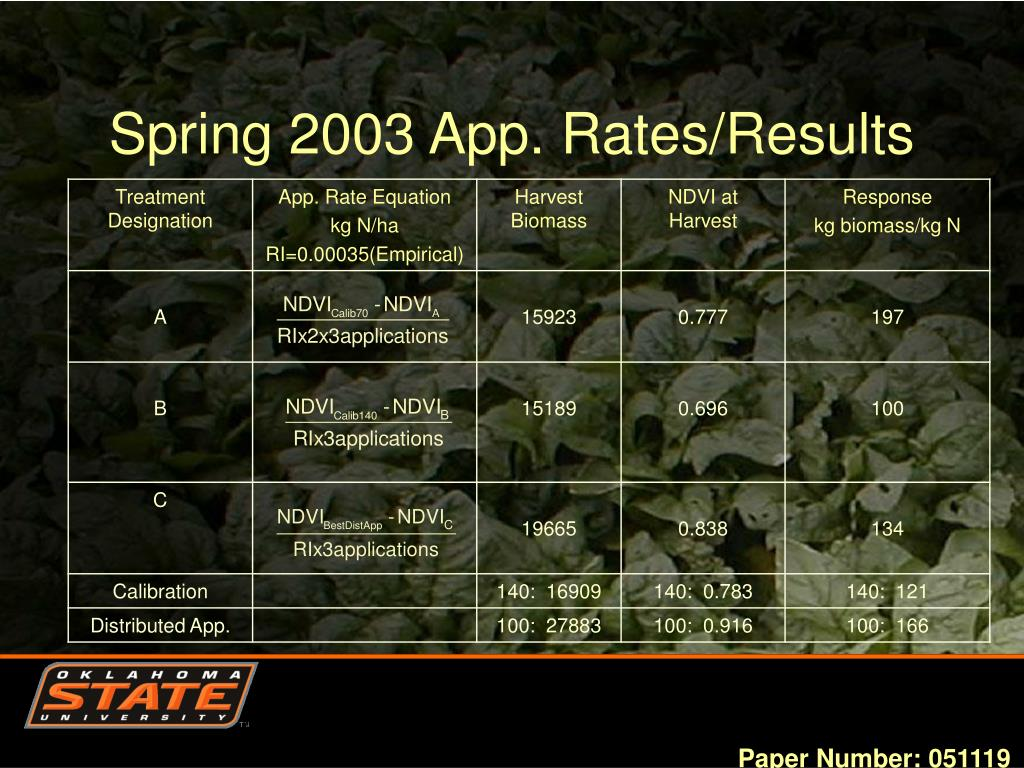 Spring 2003 App. Rates/Results