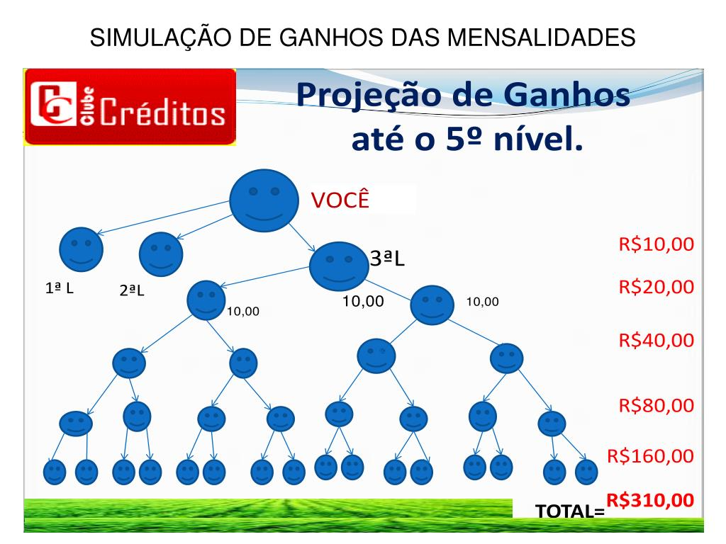 SIMULAÇÃO DE GANHOS DAS MENSALIDADES