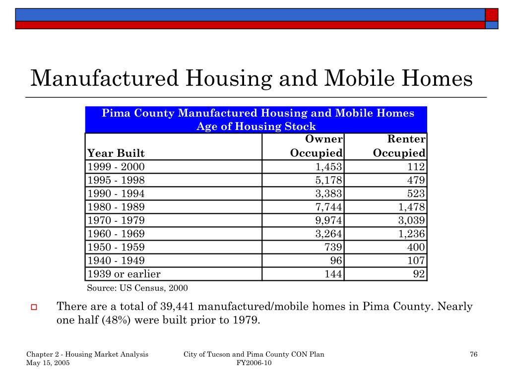Manufactured Housing and Mobile Homes