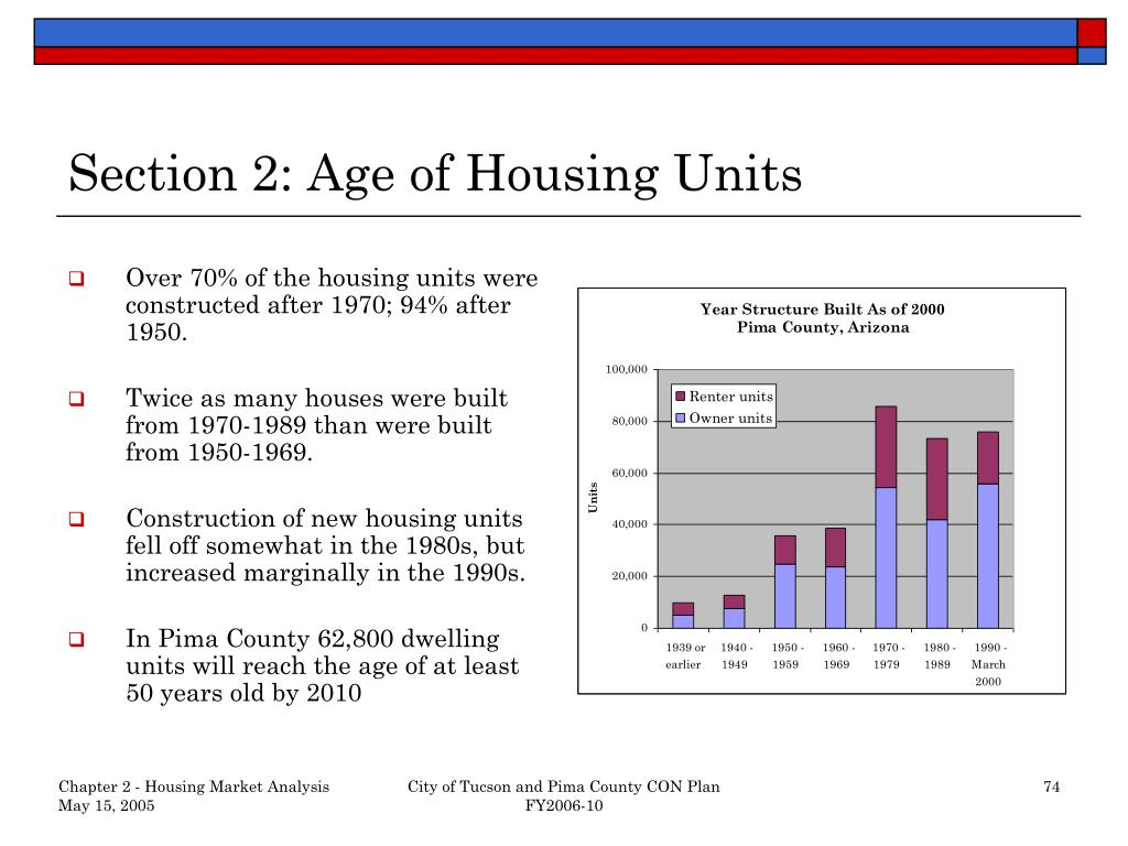 Section 2: Age of Housing Units