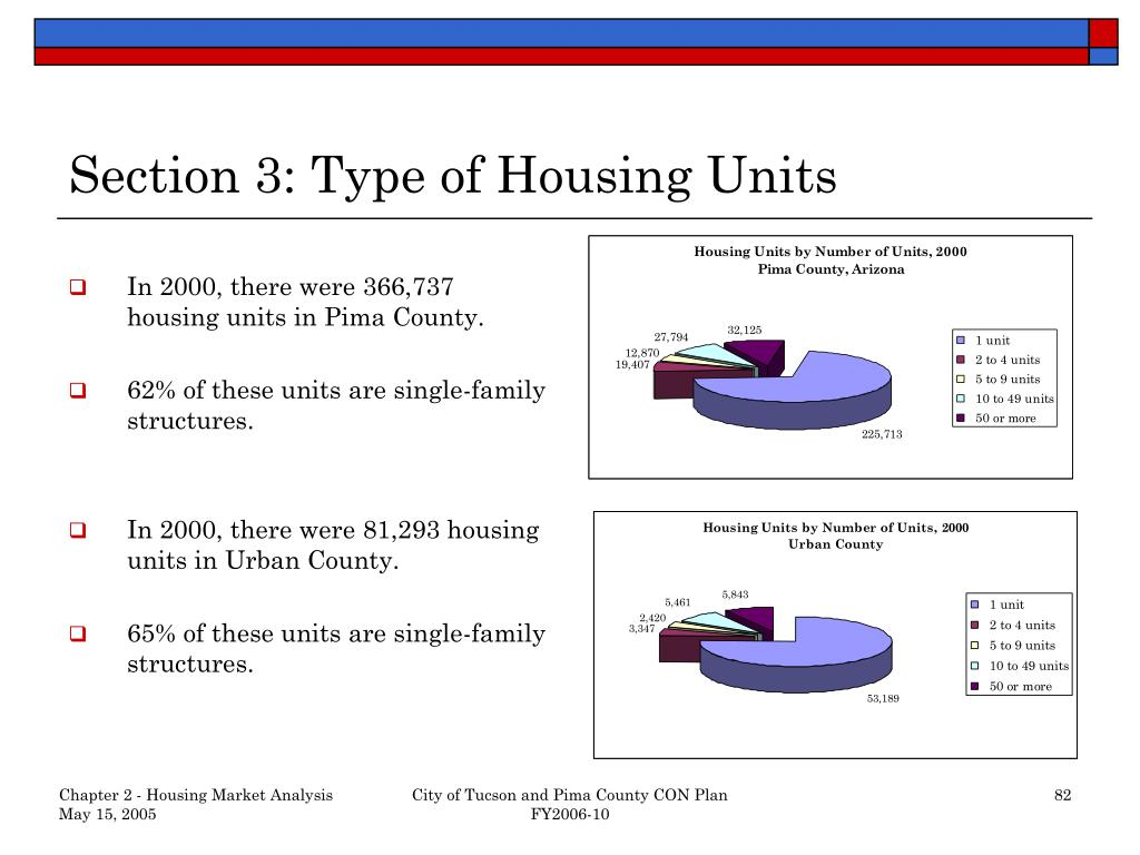 Section 3: Type of Housing Units
