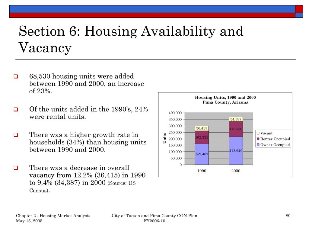 Section 6: Housing Availability and Vacancy