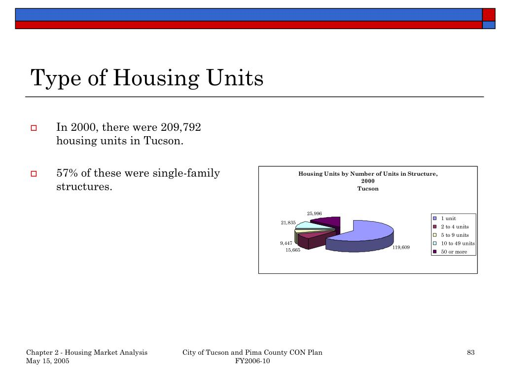 Type of Housing Units