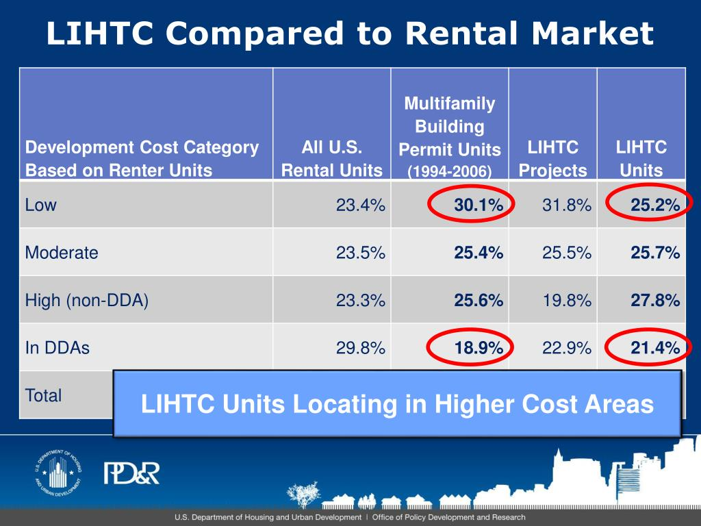 LIHTC Compared to Rental Market
