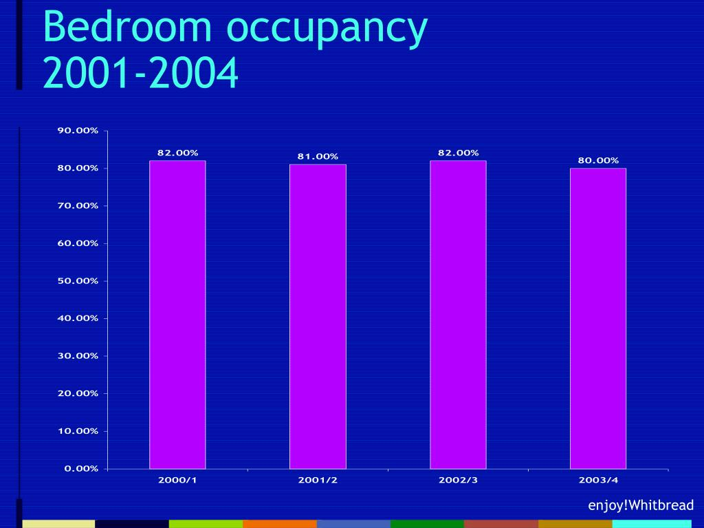 Bedroom occupancy