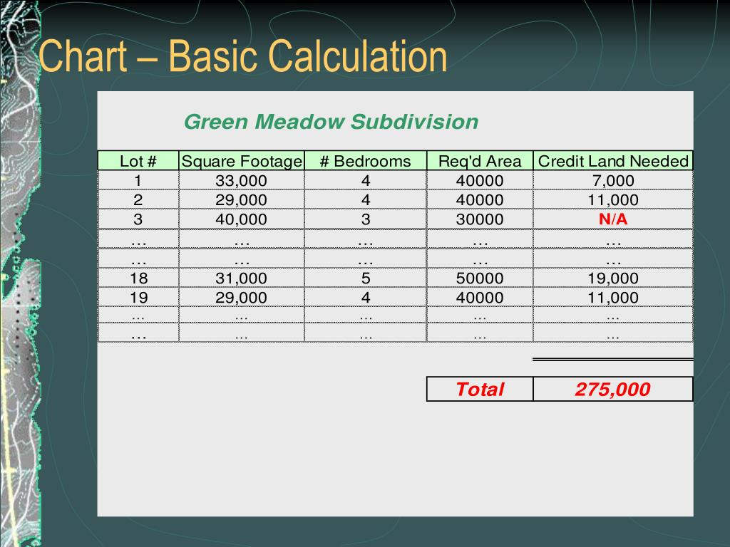 Chart – Basic Calculation