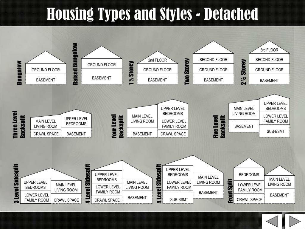 Housing Types and Styles - Detached