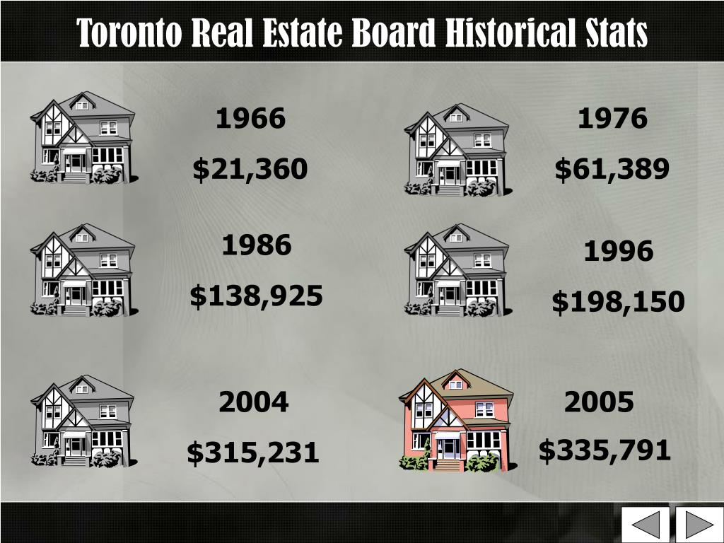 Toronto Real Estate Board Historical Stats
