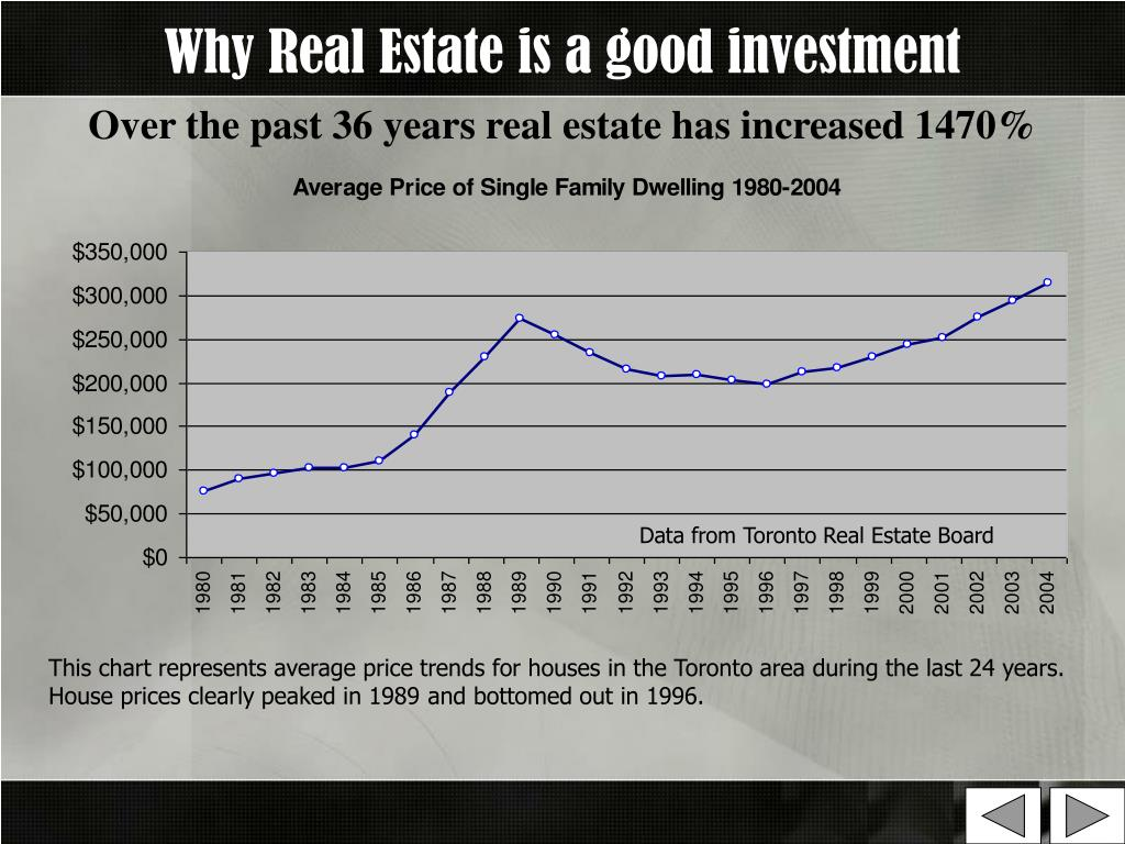 Why Real Estate is a good investment
