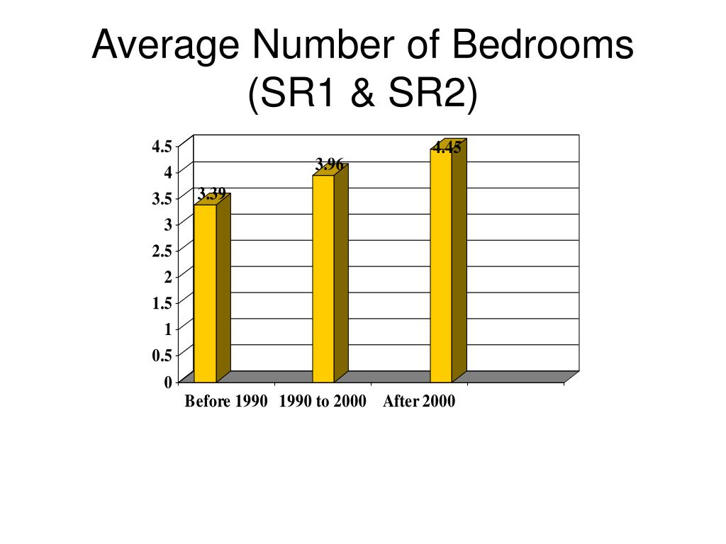 Average Number of Bedrooms