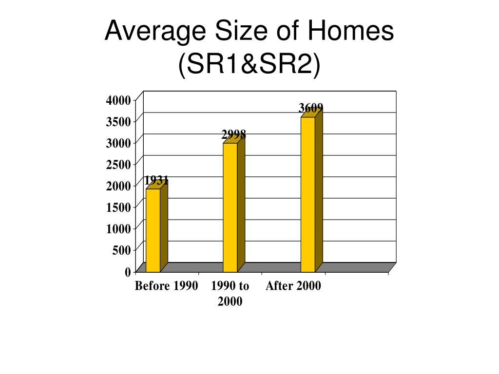 Average Size of Homes