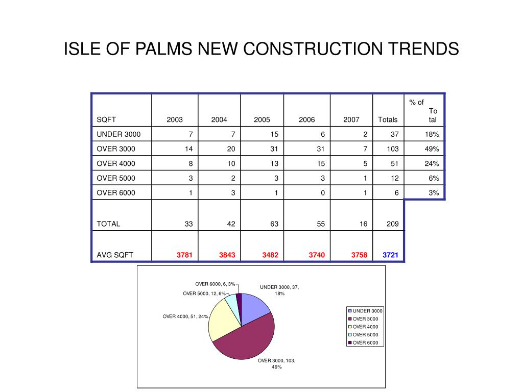 ISLE OF PALMS NEW CONSTRUCTION TRENDS