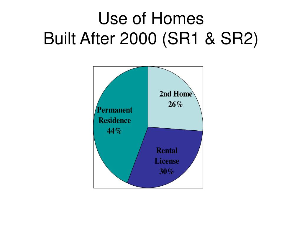 Use of Homes