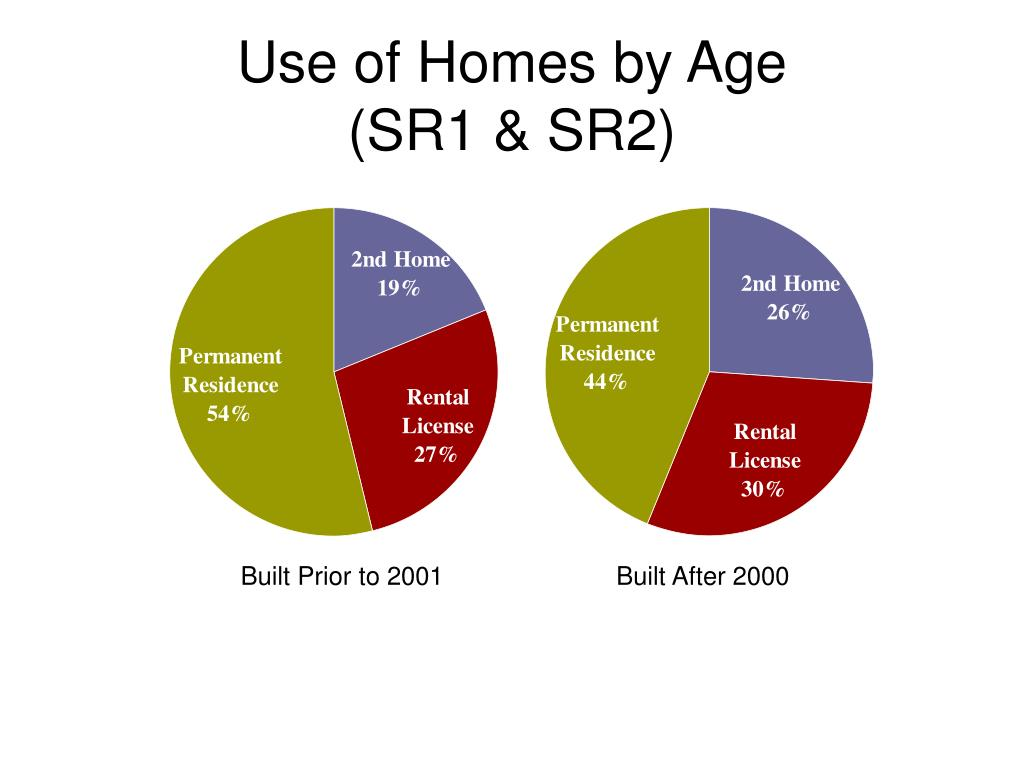 Use of Homes by Age