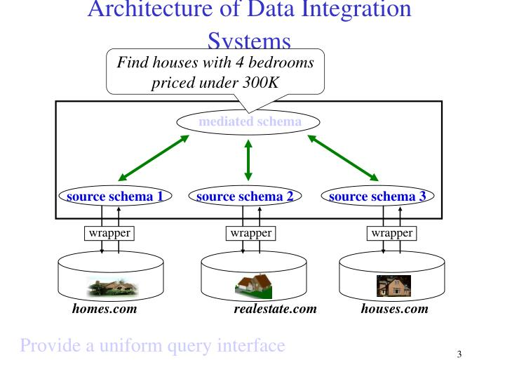 Architecture of data integration systems