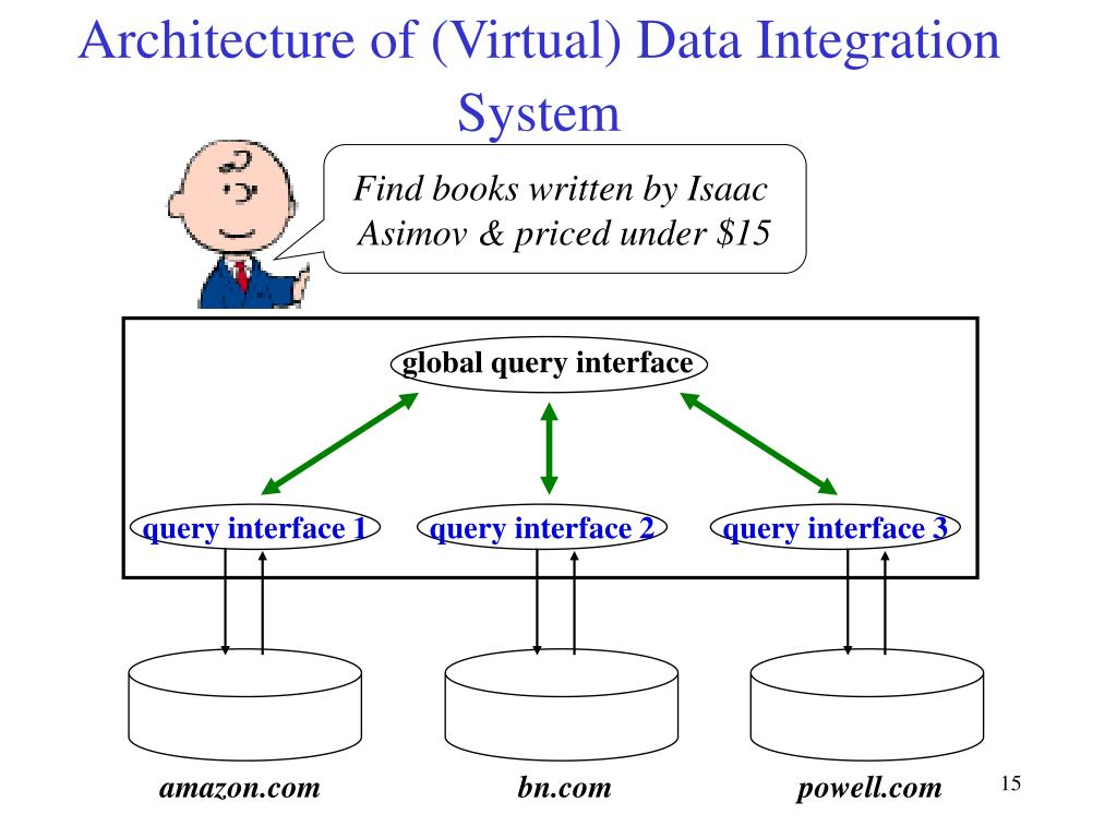 Architecture of (Virtual) Data Integration System