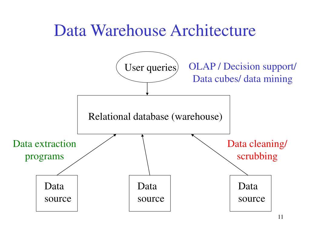 Data Warehouse Architecture