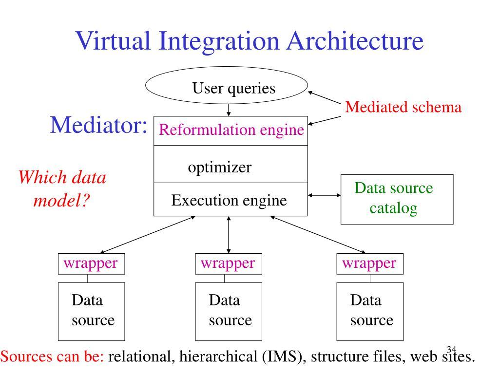Virtual Integration Architecture