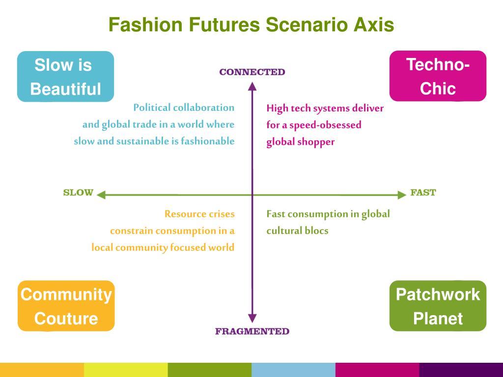 Fashion Futures Scenario Axis