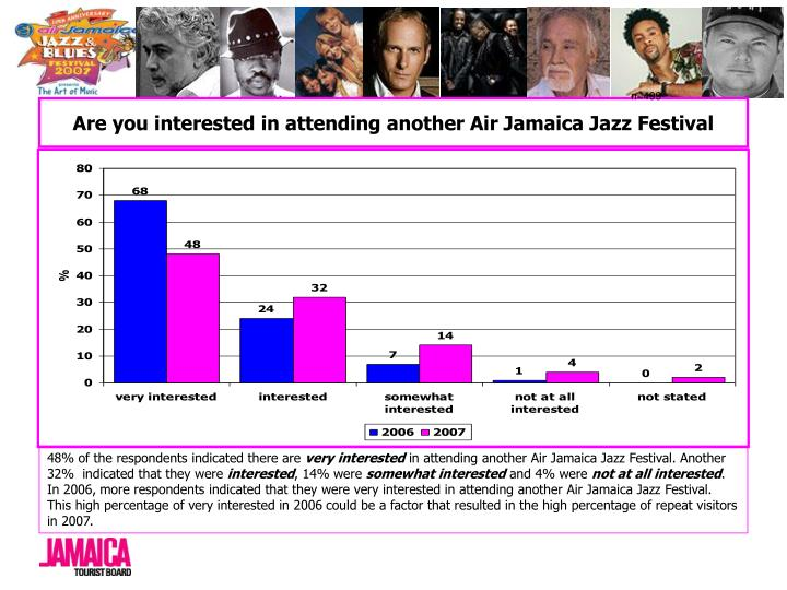 Are you interested in attending another Air Jamaica Jazz Festival