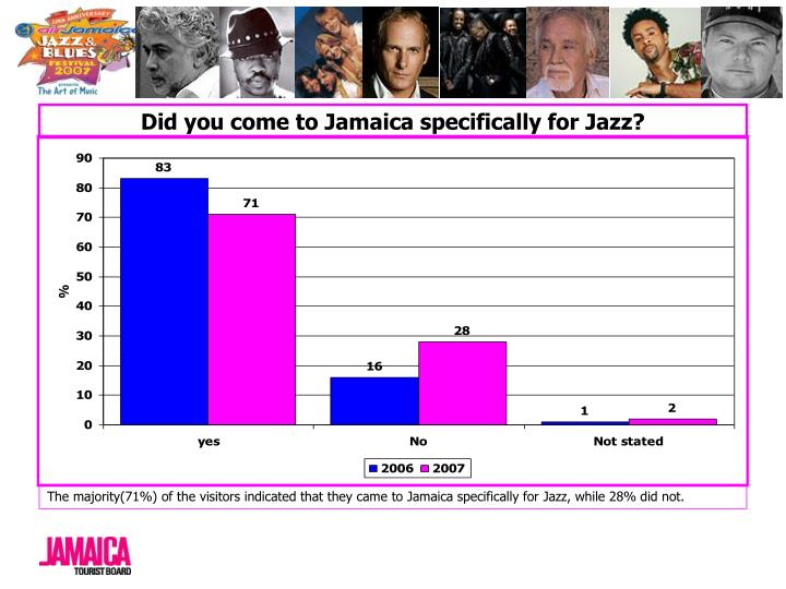 Did you come to Jamaica specifically for Jazz?