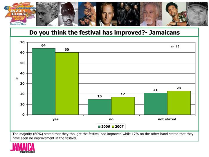 Do you think the festival has improved?- Jamaicans