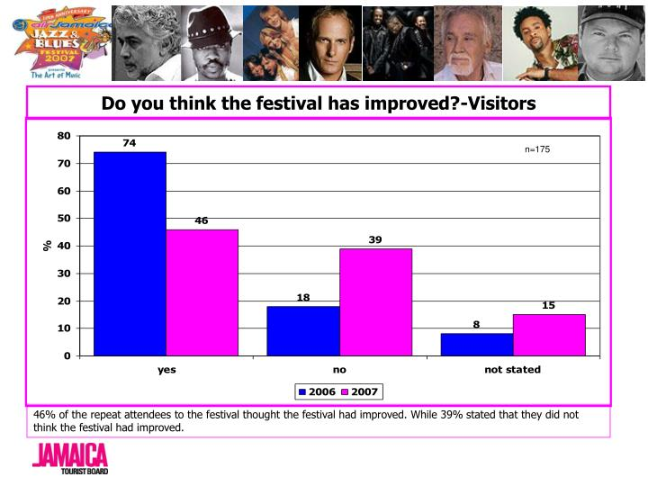 Do you think the festival has improved?-Visitors