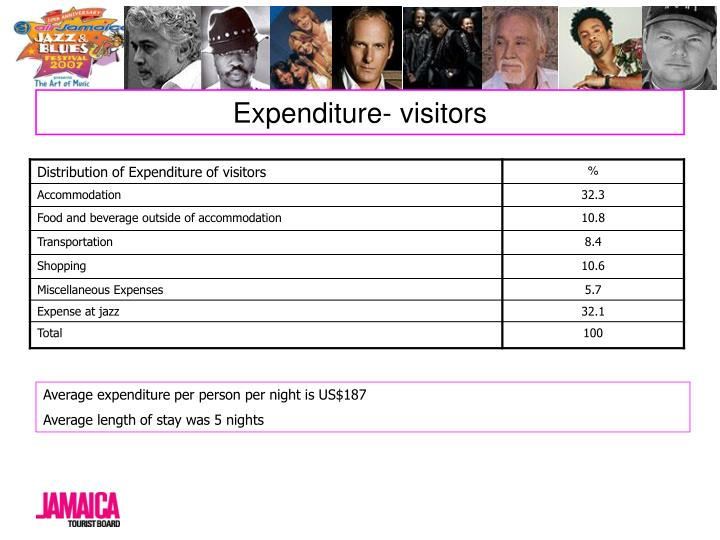 Expenditure- visitors