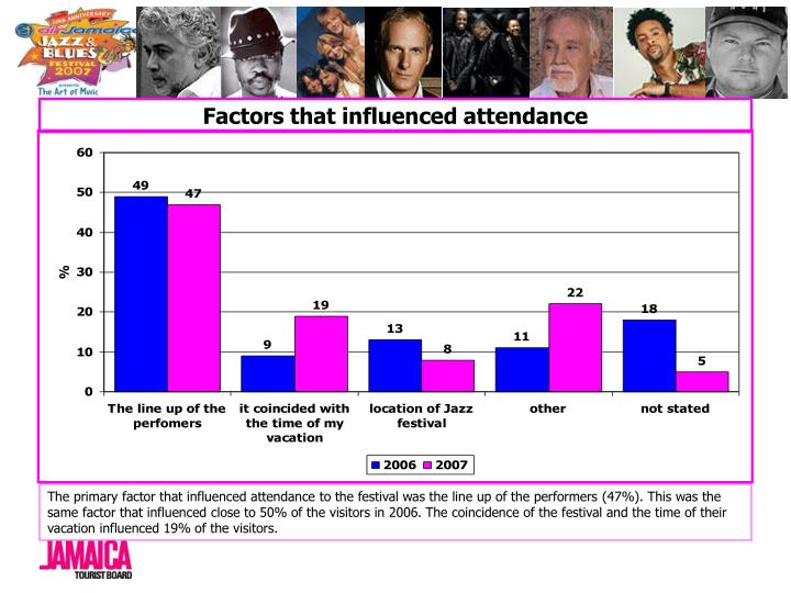 Factors that influenced attendance