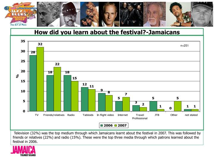 How did you learn about the festival?-Jamaicans
