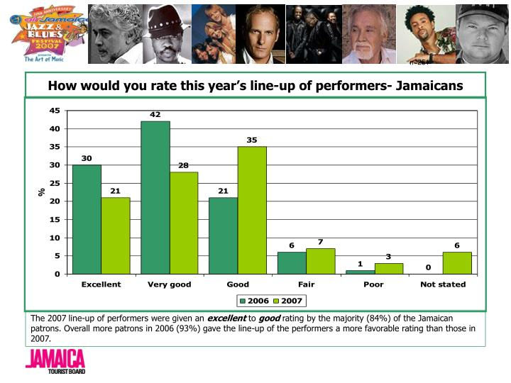 How would you rate this year's line-up of performers- Jamaicans