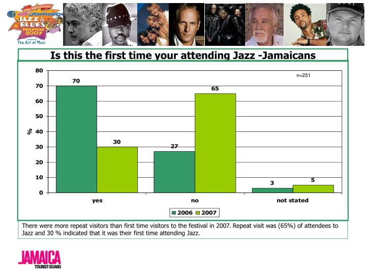 Is this the first time your attending Jazz -Jamaicans