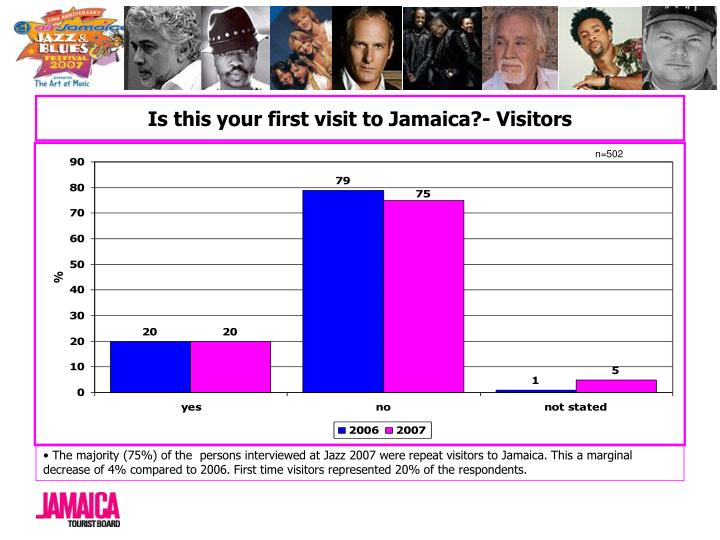 Is this your first visit to Jamaica?- Visitors