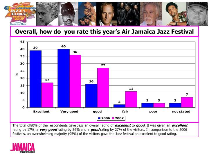 Overall, how do  you rate this year's Air Jamaica Jazz Festival