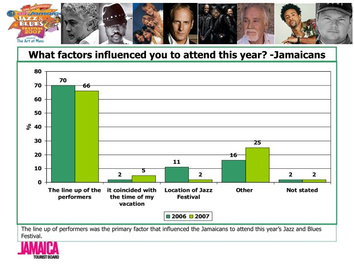 What factors influenced you to attend this year? -Jamaicans