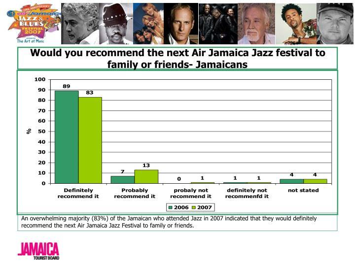 Would you recommend the next Air Jamaica Jazz festival to family or friends- Jamaicans