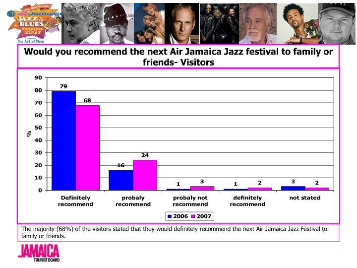 Would you recommend the next Air Jamaica Jazz festival to family or friends- Visitors