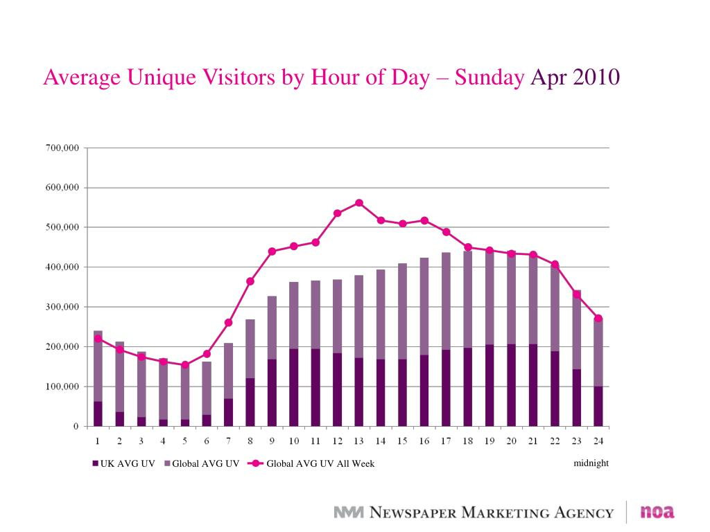 Average Unique Visitors by Hour of Day – Sunday