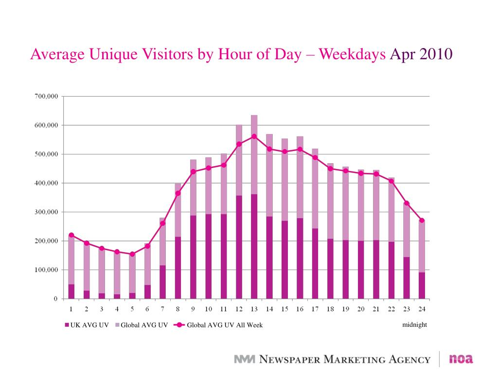 Average Unique Visitors by Hour of Day – Weekdays