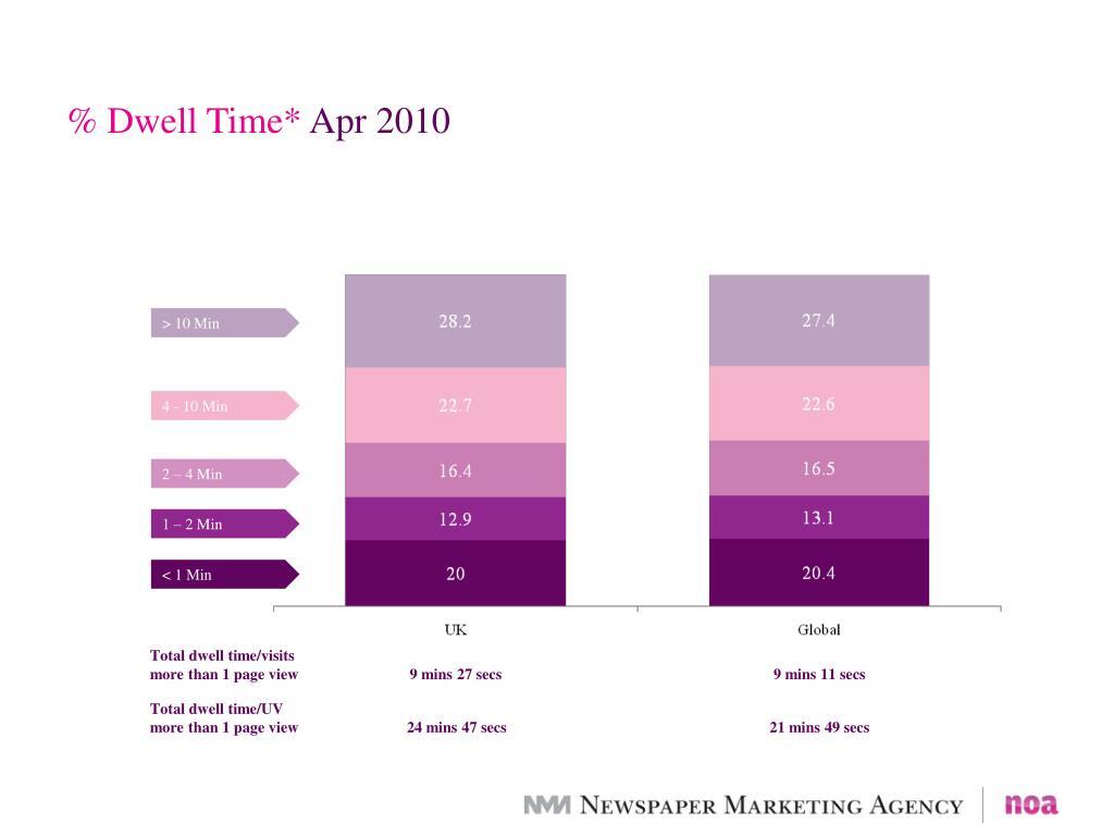 % Dwell Time*