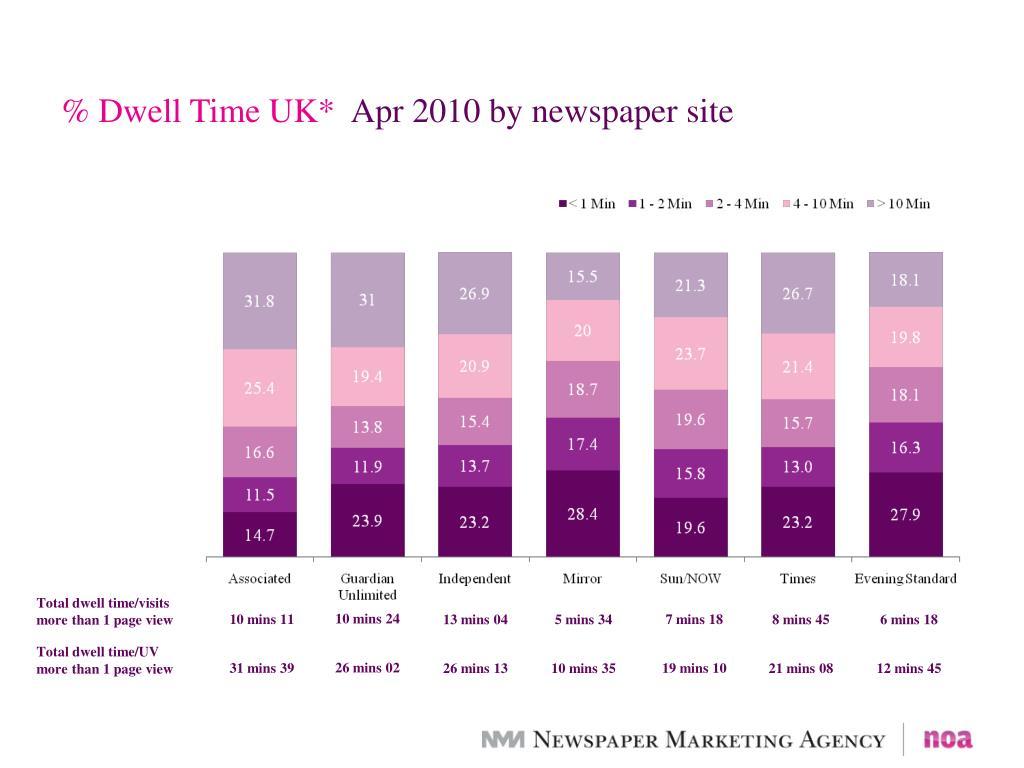 % Dwell Time UK*