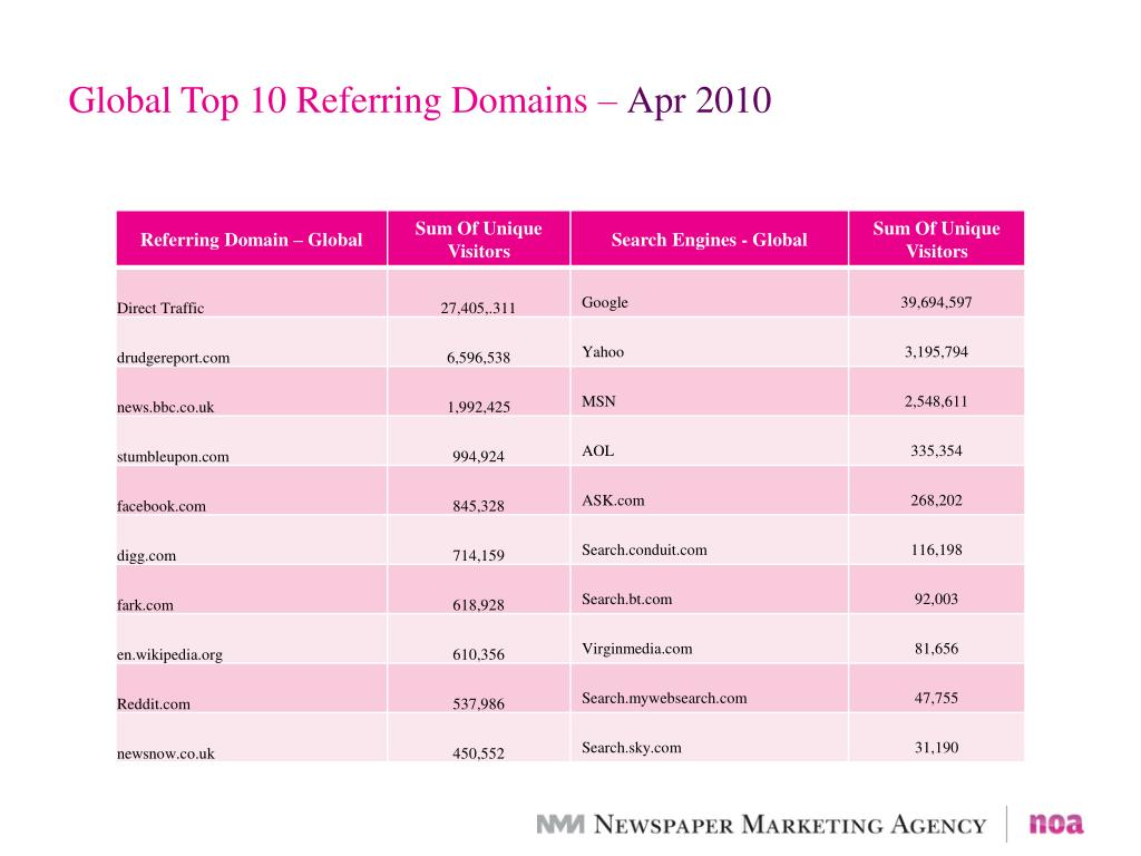 Global Top 10 Referring Domains