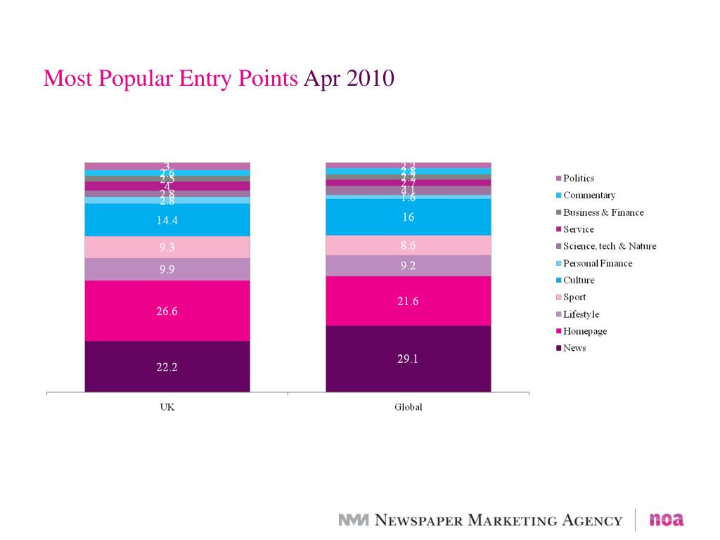 Most Popular Entry Points