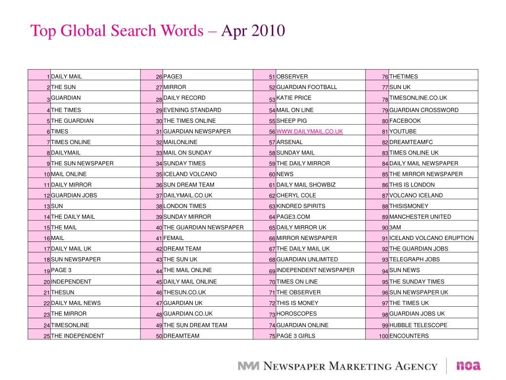 Top Global Search Words