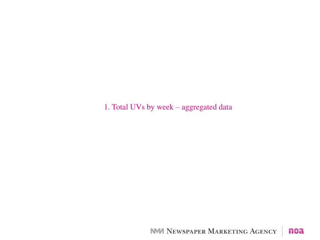 1. Total UVs by week – aggregated data