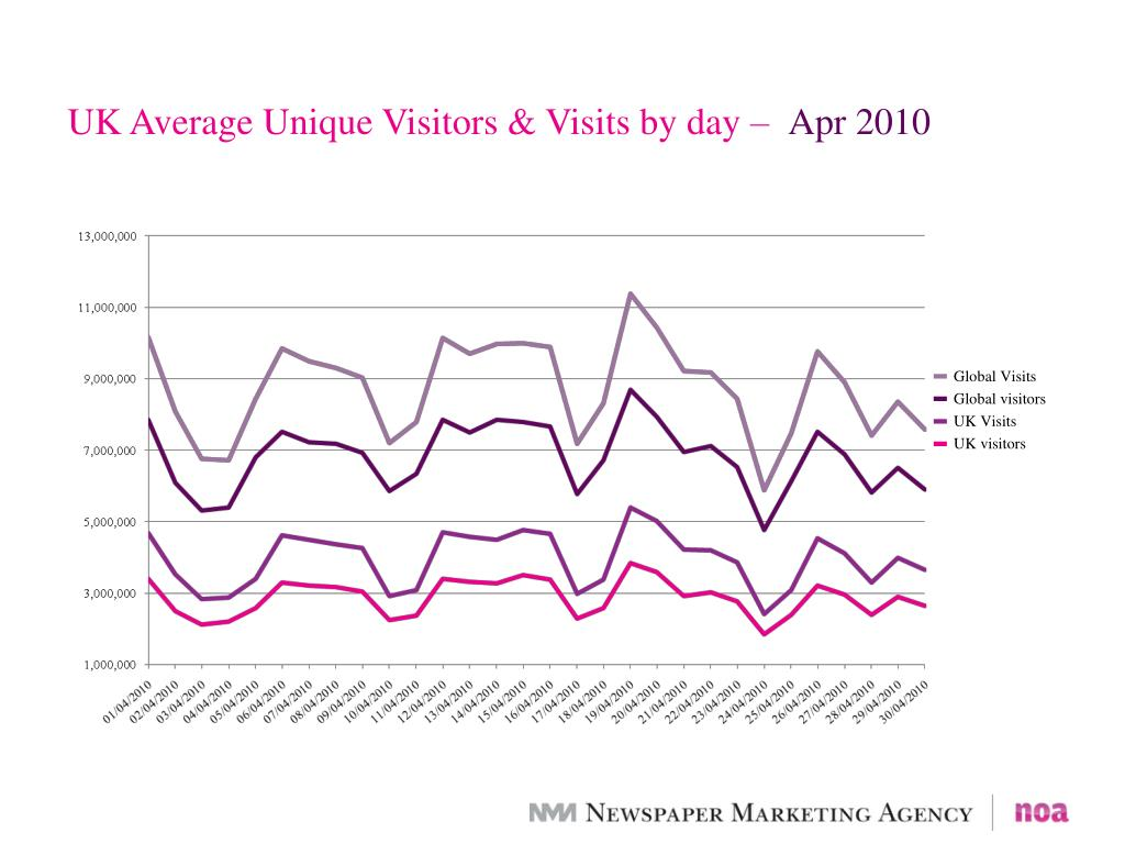 UK Average Unique Visitors & Visits by day