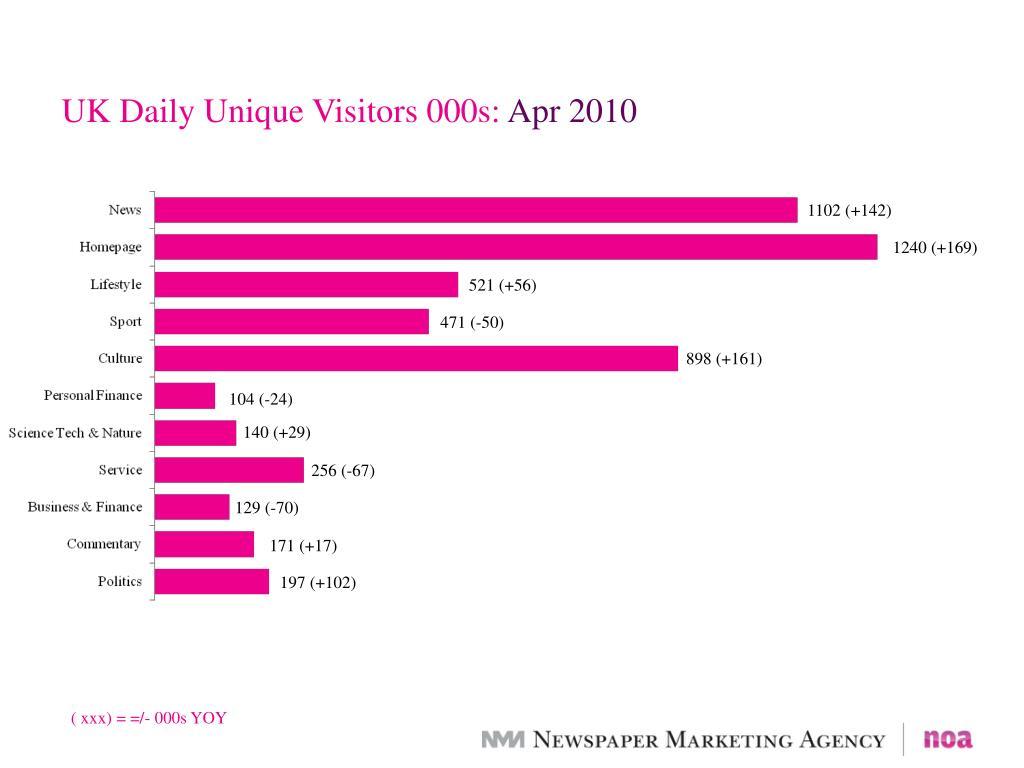UK Daily Unique Visitors 000s: